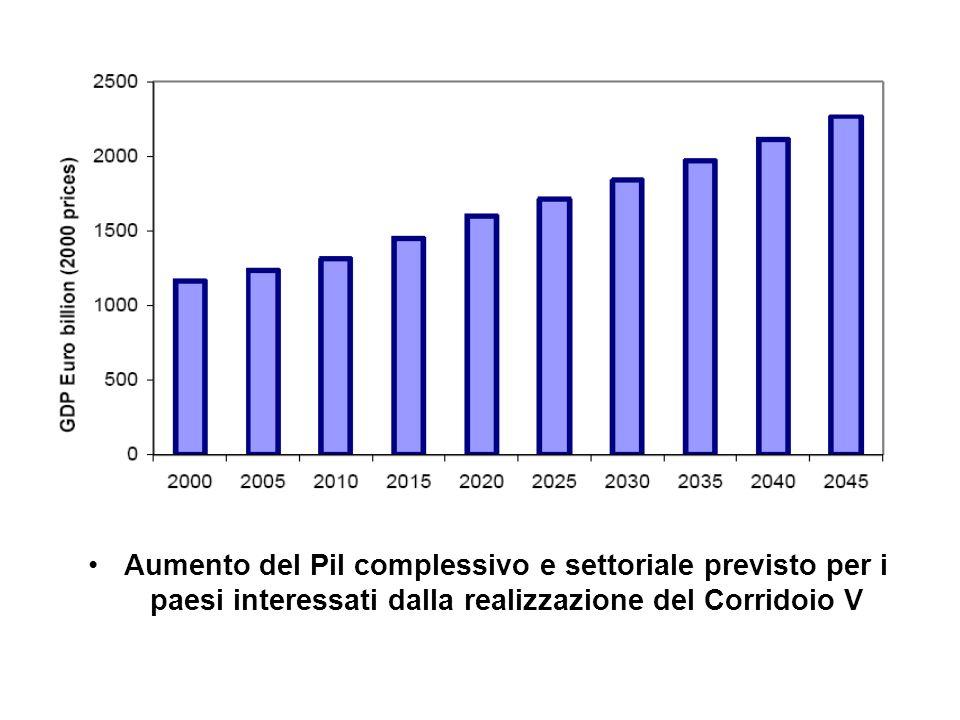 Aumento del Pil complessivo e settoriale previsto per i paesi interessati dalla realizzazione del Corridoio V