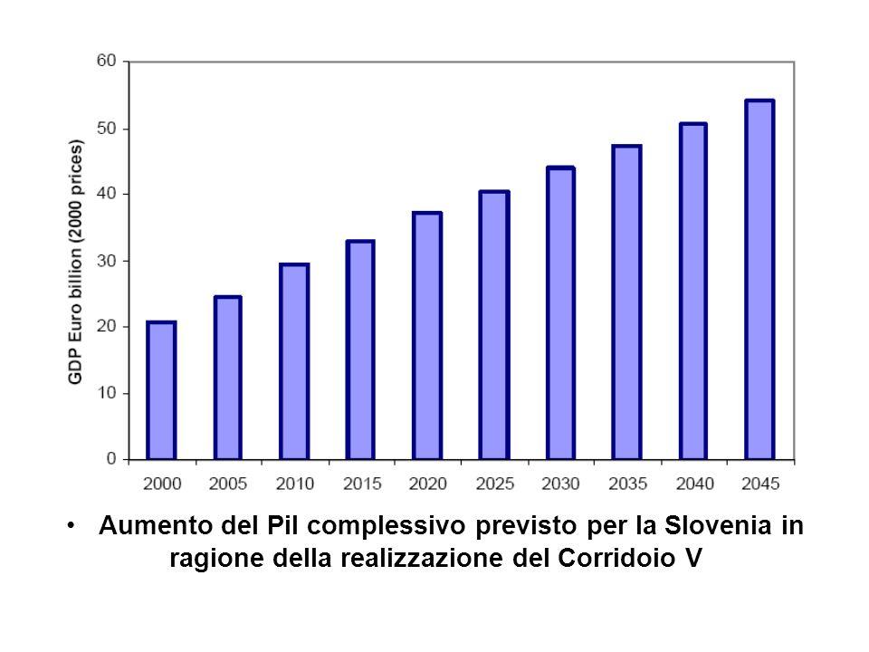 Aumento del Pil complessivo previsto per la Slovenia in ragione della realizzazione del Corridoio V