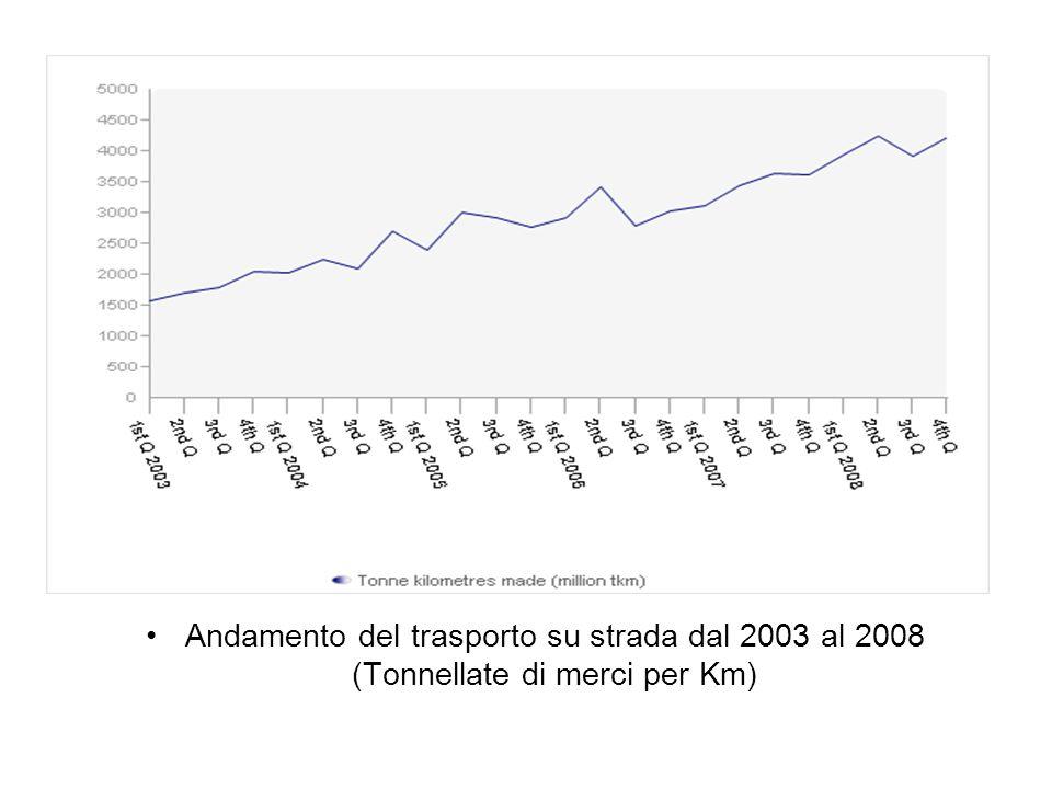 Andamento del trasporto su strada dal 2003 al 2008 (Tonnellate di merci per Km)