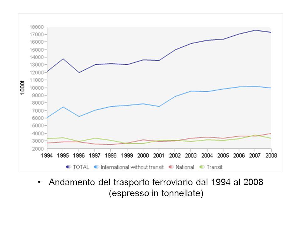 Andamento del trasporto ferroviario dal 1994 al 2008 (espresso in tonnellate)
