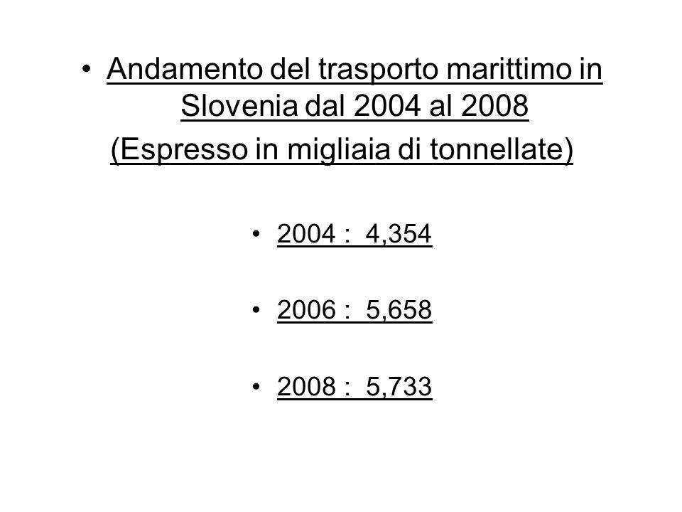 Andamento del trasporto marittimo in Slovenia dal 2004 al 2008 (Espresso in migliaia di tonnellate) 2004 : 4,354 2006 : 5,658 2008 : 5,733
