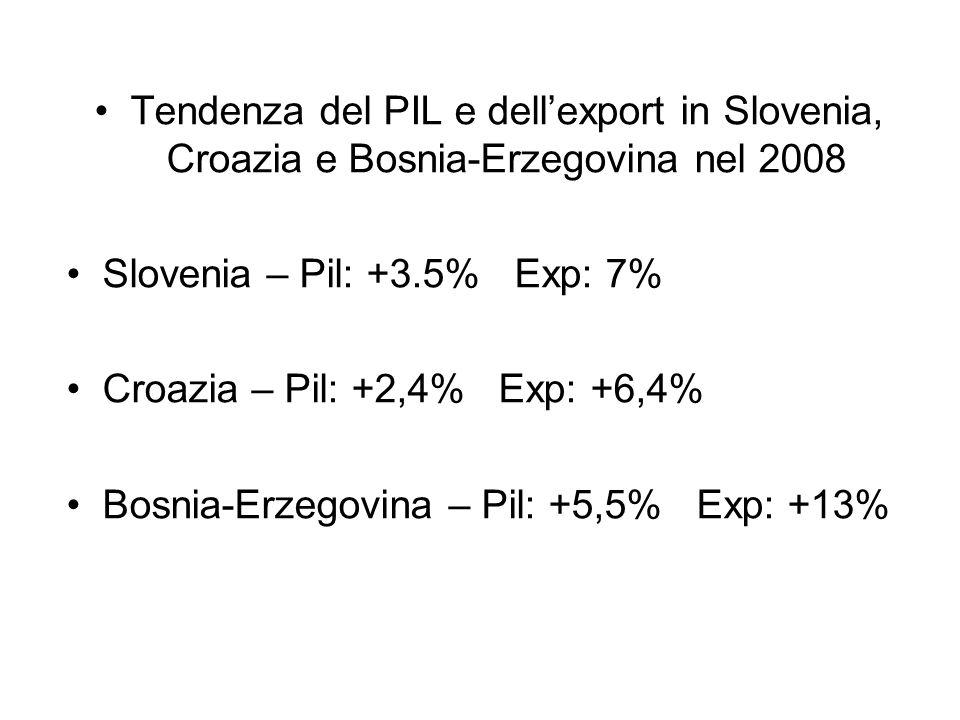 Tendenza del PIL e dellexport in Slovenia, Croazia e Bosnia-Erzegovina nel 2008 Slovenia – Pil: +3.5% Exp: 7% Croazia – Pil: +2,4% Exp: +6,4% Bosnia-Erzegovina – Pil: +5,5% Exp: +13%