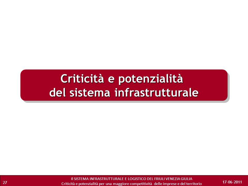 Il SISTEMA INFRASTRUTTURALE E LOGISTICO DEL FRIULI VENEZIA GIULIA Criticità e potenzialità per una maggiore competitività delle imprese e del territor