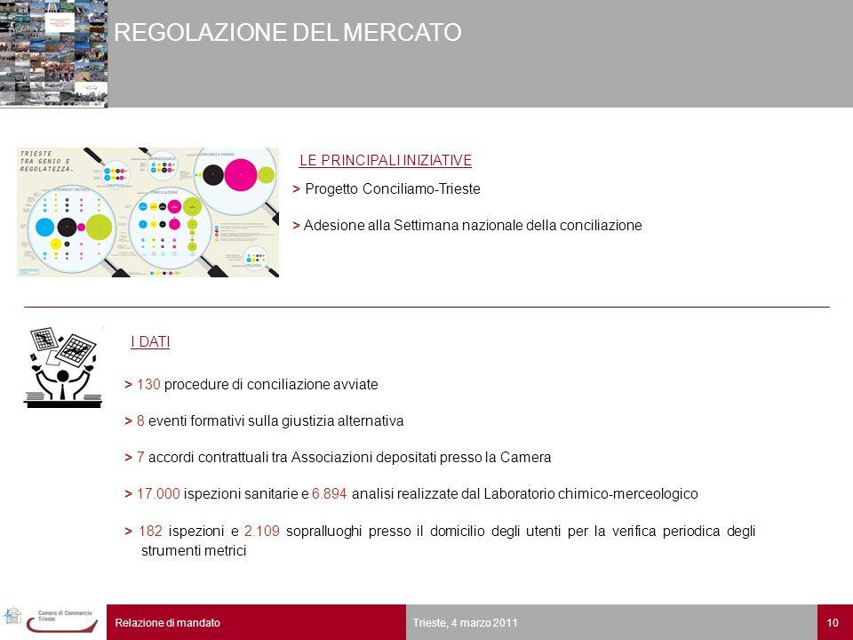 10Relazione di mandato Trieste, 4 marzo 2011 REGOLAZIONE DEL MERCATO > 130 procedure di conciliazione avviate > 8 eventi formativi sulla giustizia alt