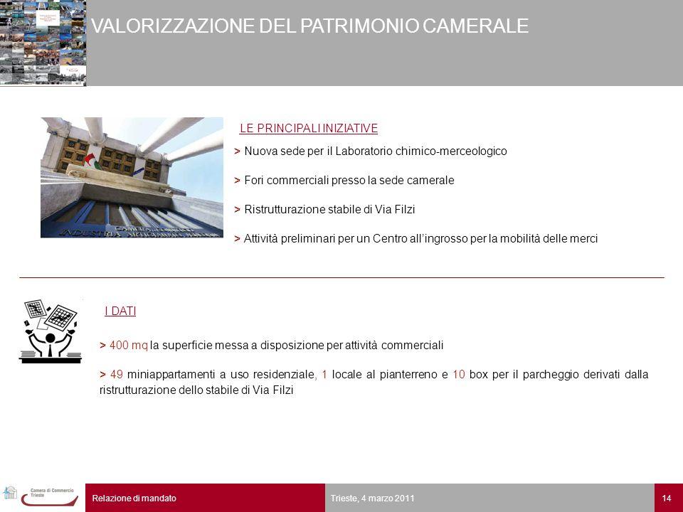 14Relazione di mandato Trieste, 4 marzo 2011 VALORIZZAZIONE DEL PATRIMONIO CAMERALE > 400 mq la superficie messa a disposizione per attività commercia