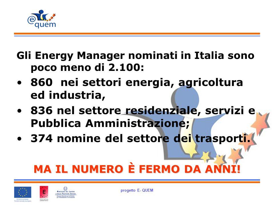 progetto E- QUEM Gli Energy Manager nominati in Italia sono poco meno di 2.100: 860 nei settori energia, agricoltura ed industria, 836 nel settore residenziale, servizi e Pubblica Amministrazione; 374 nomine del settore dei trasporti.
