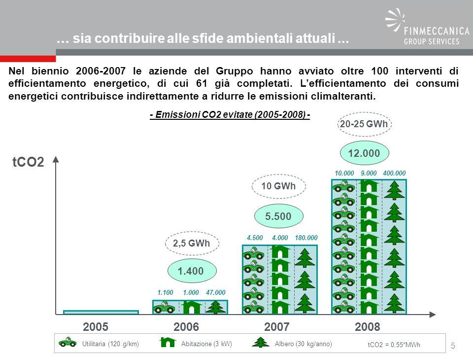 5 tCO2 = 0,55*MWh Utilitaria (120 g/km) tCO2 200520062008 1.1001.00047.000 2,5 GWh 1.400 2007 10 GWh 5.500 4.5004.000180.000 20-25 GWh 12.000 10.0009.000400.000 Abitazione (3 kW)Albero (30 kg/anno) - Emissioni CO2 evitate (2005-2008) - Nel biennio 2006-2007 le aziende del Gruppo hanno avviato oltre 100 interventi di efficientamento energetico, di cui 61 già completati.