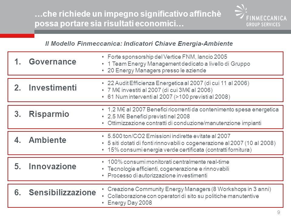 9 …che richiede un impegno significativo affinchè possa portare sia risultati economici… 1.Governance 2.Investimenti 3.Risparmio 4.Ambiente 5.Innovazione 6.Sensibilizzazione Forte sponsorship del Vertice FNM, lancio 2005 1 Team Energy Management dedicato a livello di Gruppo 20 Energy Managers presso le aziende 22 Audit Efficienza Energetica al 2007 (di cui 11 al 2006) 7 M investiti al 2007 (di cui 3M al 2006) 61 Num interventi al 2007 (>100 previsti al 2008) 1,2 M al 2007 Benefici ricorrenti da contenimento spesa energetica 2,5 M Benefici previsti nel 2008 Ottimizzazione contratti di conduzione/manutenzione impianti 5.500 ton/CO2 Emissioni indirette evitate al 2007 5 siti dotati di fonti rinnovabili o cogenerazione al 2007 (10 al 2008) 15% consumi energia verde certificata (contratti fornitura) 100% consumi monitorati centralmente real-time Tecnologie efficienti, cogenerazione e rinnovabili Processo di autorizzazione investimenti Creazione Community Energy Managers (8 Workshops in 3 anni) Collaborazione con operatori di sito su politiche manutentive Energy Day 2008 Il Modello Finmeccanica: Indicatori Chiave Energia-Ambiente