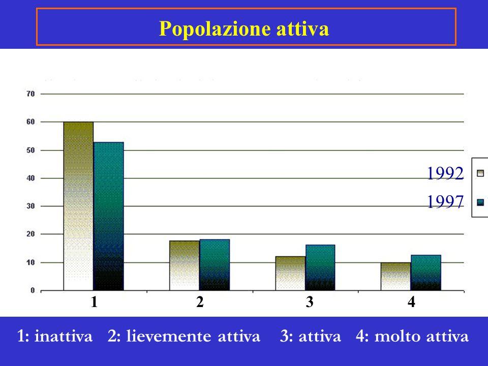 1234 1: inattiva 2: lievemente attiva 3: attiva 4: molto attiva Popolazione attiva 1992 1997
