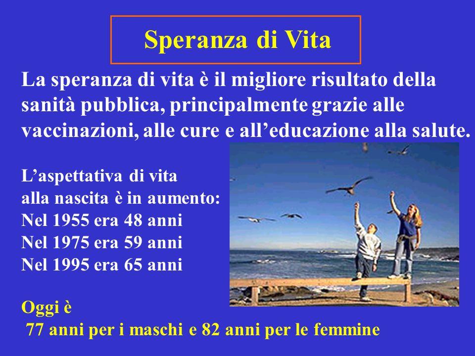Speranza di Vita ASL 18 ALBA-BRA ANNI 1998-2000 ASL 18 Alba-Bra 76,6 81,8 ASL 17 Savigliano 75,6 81,1 ASL 16 Mondovì-Ceva 75,3 82 ASL 15 Cuneo 75,4 81,6 REGIONE PIEMONTE 76,1 82,1 MaschiFemmine