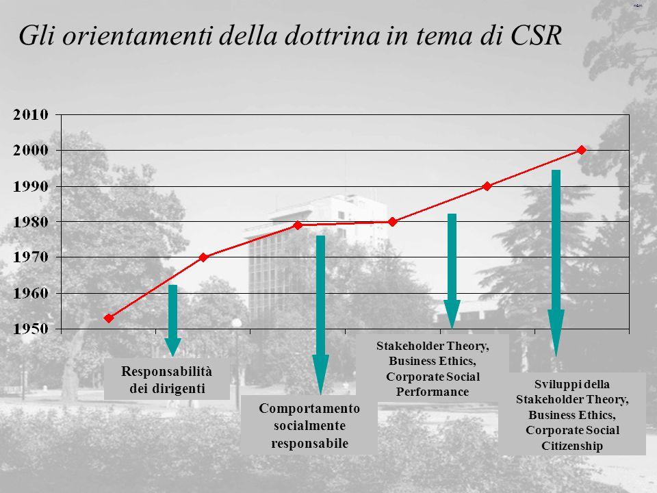 m&m Gli orientamenti della dottrina in tema di CSR Responsabilità dei dirigenti Comportamento socialmente responsabile Stakeholder Theory, Business Et