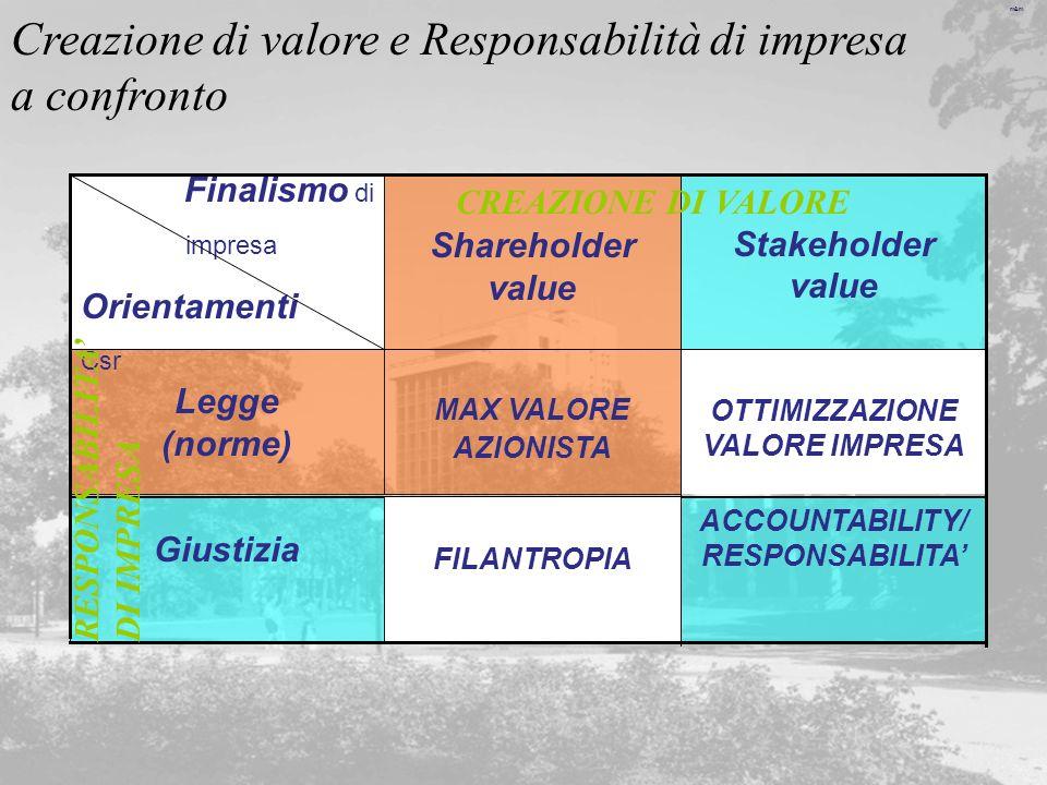 m&m Creazione di valore e Responsabilità di impresa a confronto ACCOUNTABILITY/ RESPONSABILITA FILANTROPIA Giustizia OTTIMIZZAZIONE VALORE IMPRESA MAX
