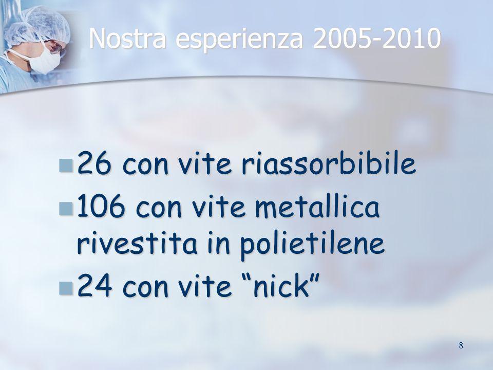 8 Nostra esperienza 2005-2010 26 con vite riassorbibile 26 con vite riassorbibile 106 con vite metallica rivestita in polietilene 106 con vite metalli