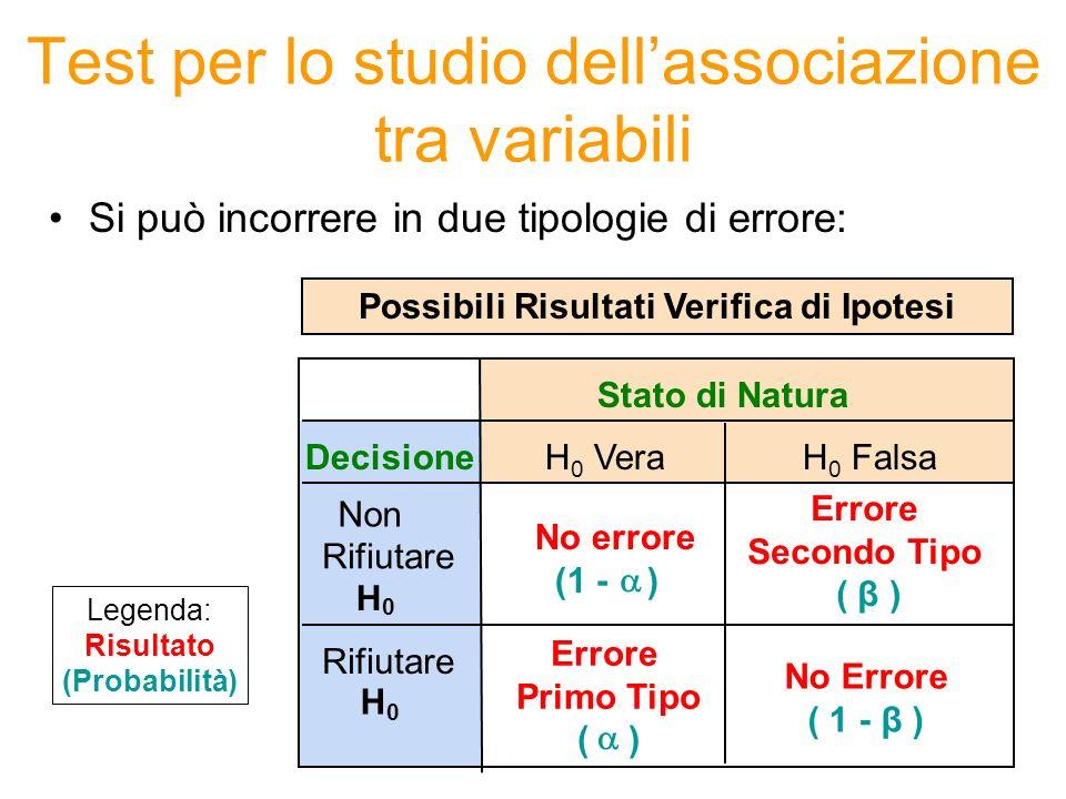 Errore di Primo Tipo –Rifiutare unipotesi nulla vera –Considerato un tipo di errore molto serio Chiamato livello si significatività del test Fissato a priori dal ricercatore (i valori comuni sono 0.01, 0.05, 0.10) Errore di Secondo Tipo –Non rifiutare unipotesi nulla falsa (1 – β) è definito come la potenza del test Test per lo studio dellassociazione tra variabili La probabilità dellerrore di secondo tipo è β La probabilità dellerrore di primo tipo è Potenza = 1 – β = probabilità che unipotesi nulla falsa venga rifiutata