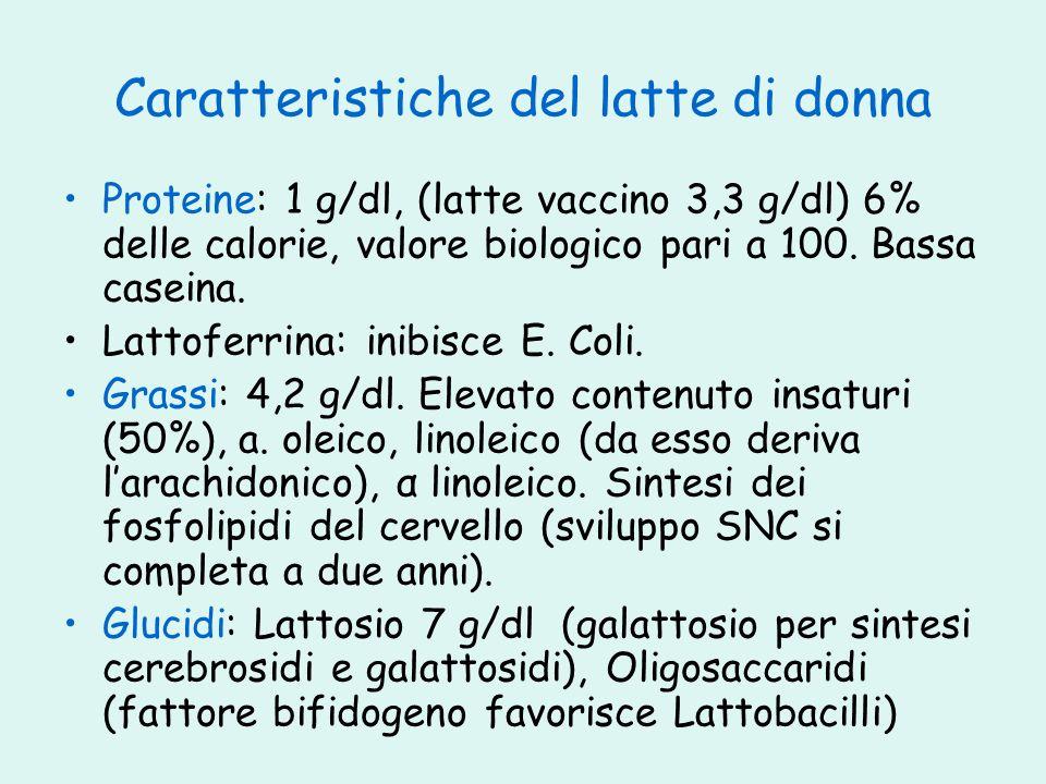 Caratteristiche del latte di donna Proteine: 1 g/dl, (latte vaccino 3,3 g/dl) 6% delle calorie, valore biologico pari a 100. Bassa caseina. Lattoferri