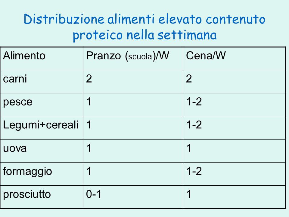 Distribuzione alimenti elevato contenuto proteico nella settimana AlimentoPranzo ( scuola )/WCena/W carni22 pesce11-2 Legumi+cereali11-2 uova11 formag