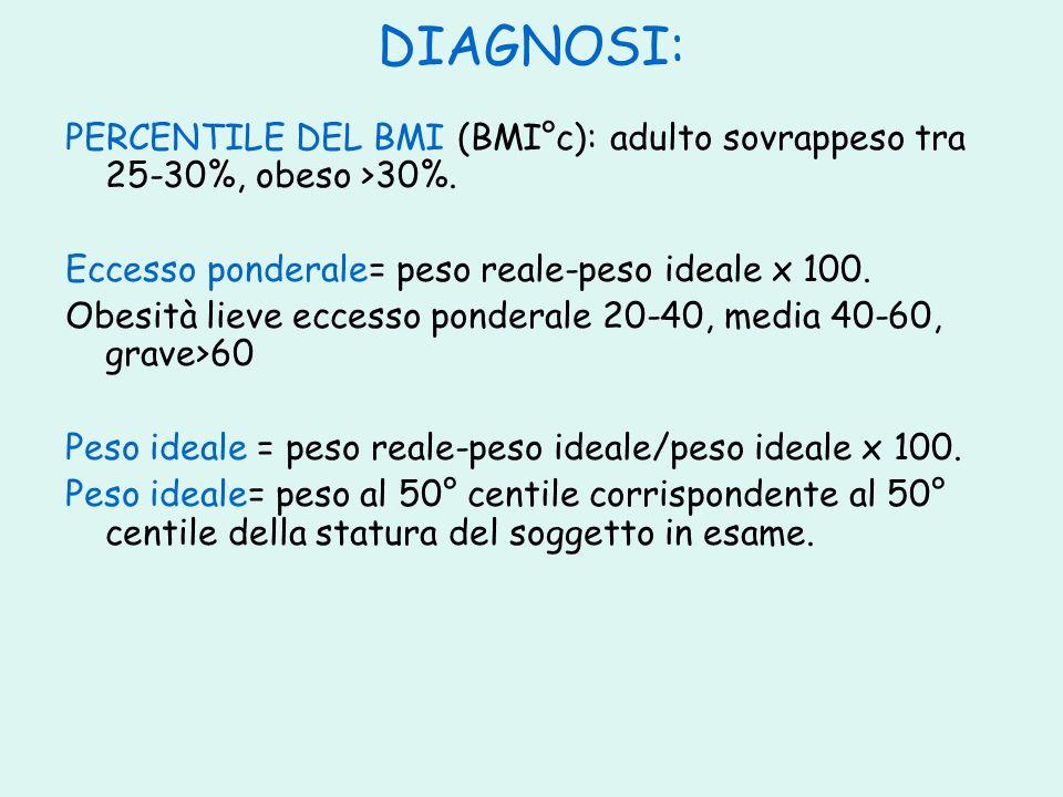 DIAGNOSI: PERCENTILE DEL BMI (BMI°c): adulto sovrappeso tra 25-30%, obeso >30%. Eccesso ponderale= peso reale-peso ideale x 100. Obesità lieve eccesso