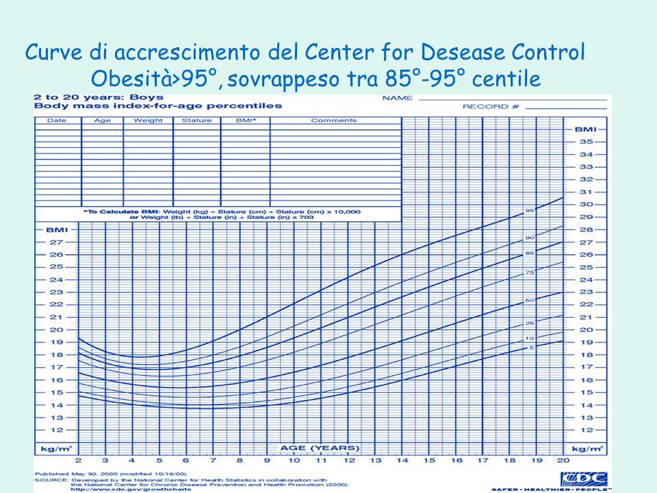 OK135S059 Curve di accrescimento del Center for Desease Control Obesità>95°, sovrappeso tra 85°-95° centile