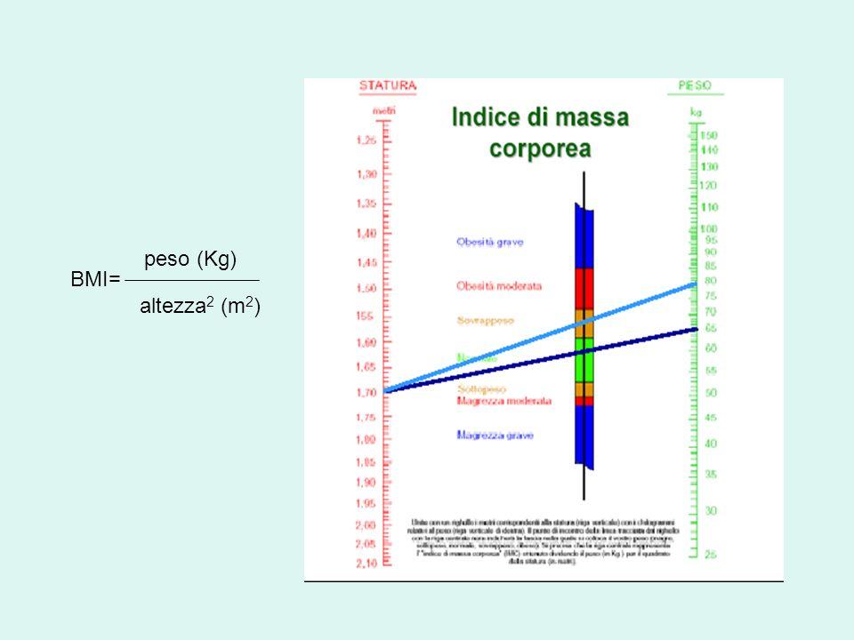 BMI= peso (Kg) altezza 2 (m 2 )