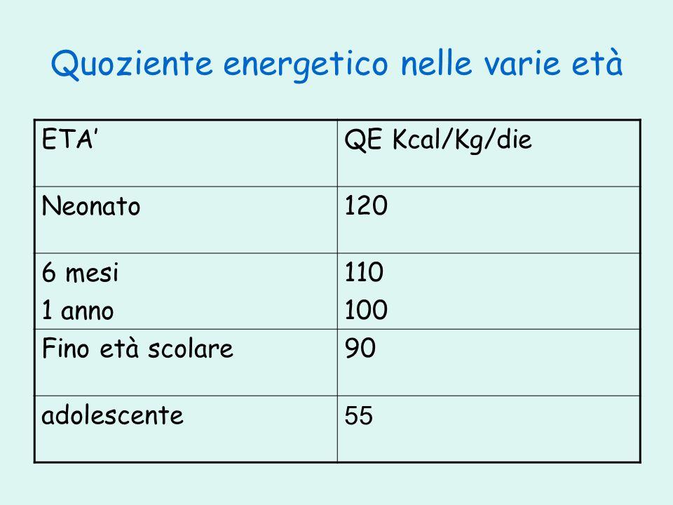 Quoziente energetico nelle varie età ETAQE Kcal/Kg/die Neonato120 6 mesi 1 anno 110 100 Fino età scolare90 adolescente 55