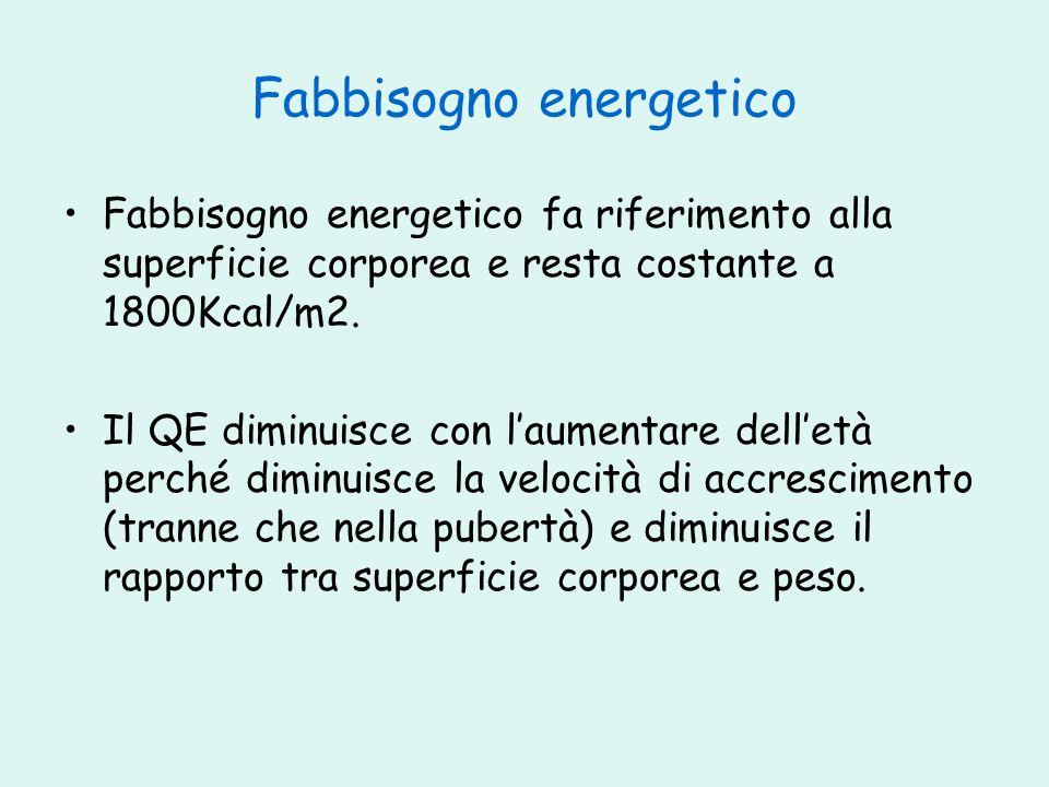 Fabbisogno energetico Fabbisogno energetico fa riferimento alla superficie corporea e resta costante a 1800Kcal/m2. Il QE diminuisce con laumentare de