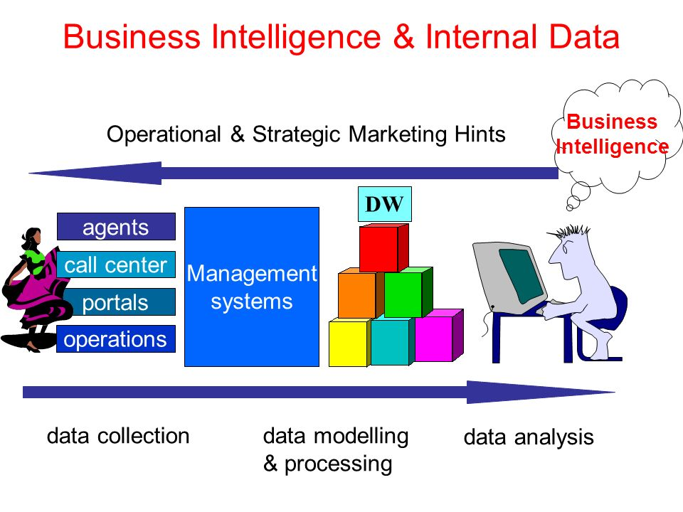 Business Intelligence & Internal Data agents portals Management systems DW data collectiondata modelling & processing data analysis call center Business Intelligence Operational & Strategic Marketing Hints operations