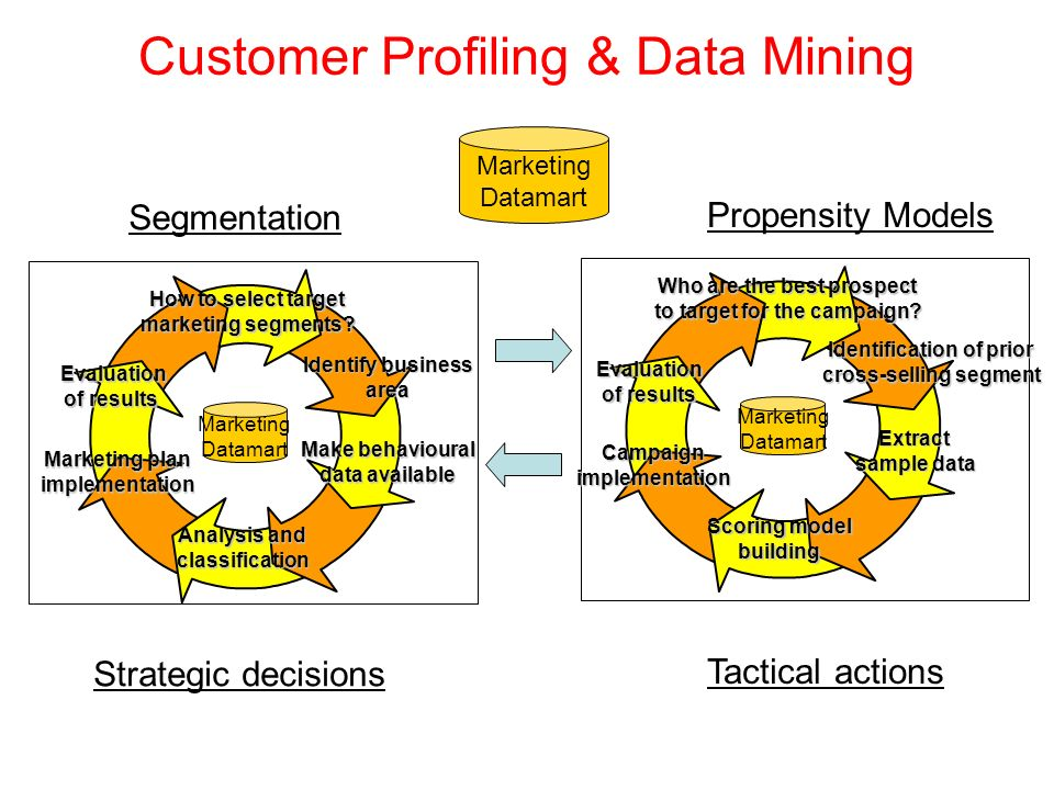 Customer Profiling & Data Mining Marketing Datamart Strategic decisions Segmentation How to select target marketing segments.