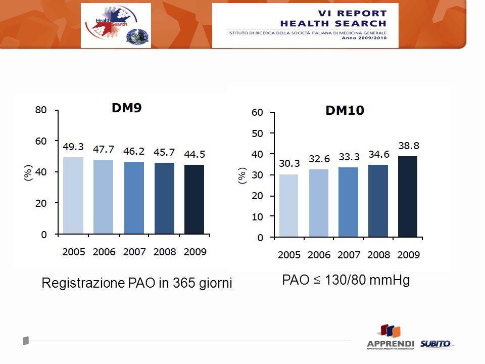 PAO 130/80 mmHg Registrazione PAO in 365 giorni