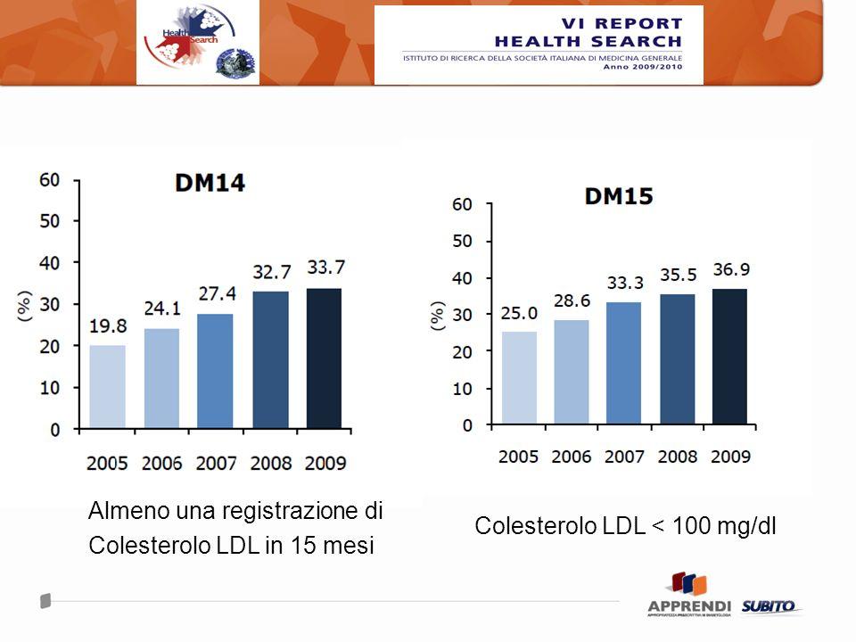 Colesterolo LDL < 100 mg/dl Almeno una registrazione di Colesterolo LDL in 15 mesi