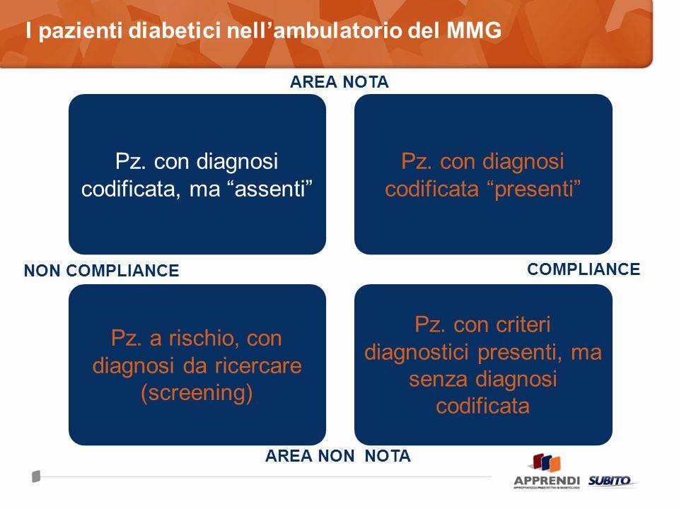 Pz.con diagnosi codificata, ma assenti Pz. con diagnosi codificata presenti Pz.