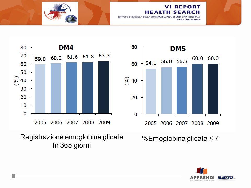 Registrazione emoglobina glicata In 365 giorni %Emoglobina glicata 7