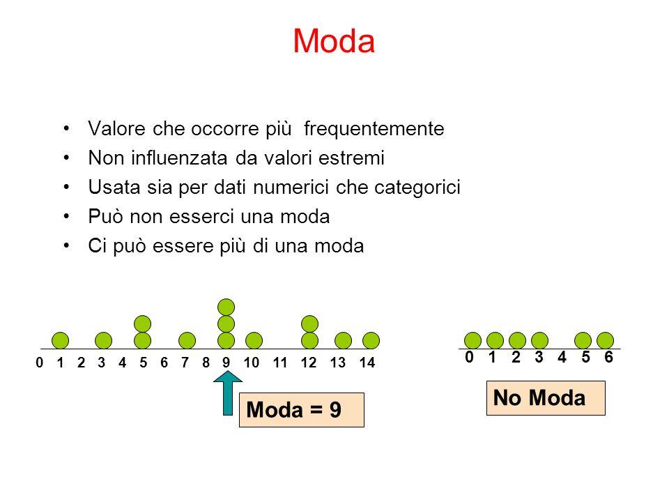 Moda Valore che occorre più frequentemente Non influenzata da valori estremi Usata sia per dati numerici che categorici Può non esserci una moda Ci può essere più di una moda 0 1 2 3 4 5 6 7 8 9 10 11 12 13 14 Moda = 9 0 1 2 3 4 5 6 No Moda