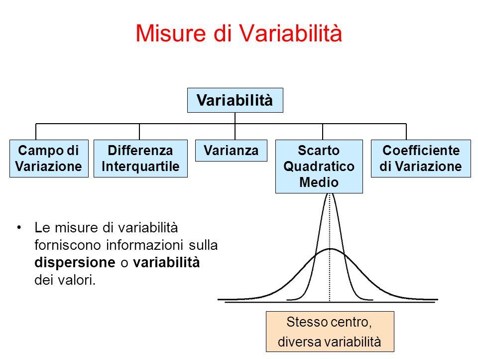 Stesso centro, diversa variabilità Misure di Variabilità Variabilità Varianza Scarto Quadratico Medio Coefficiente di Variazione Campo di Variazione Differenza Interquartile Le misure di variabilità forniscono informazioni sulla dispersione o variabilità dei valori.