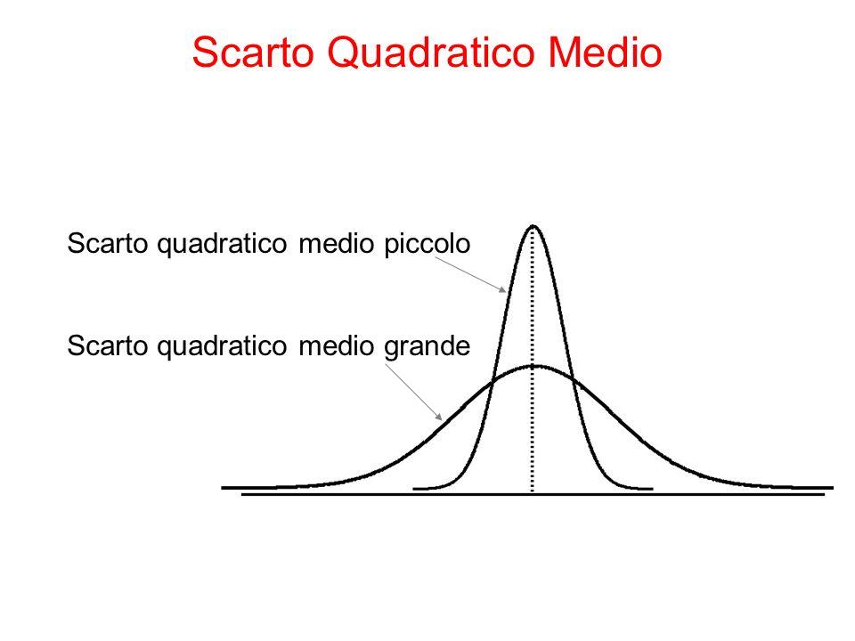 Scarto quadratico medio piccolo Scarto quadratico medio grande Scarto Quadratico Medio