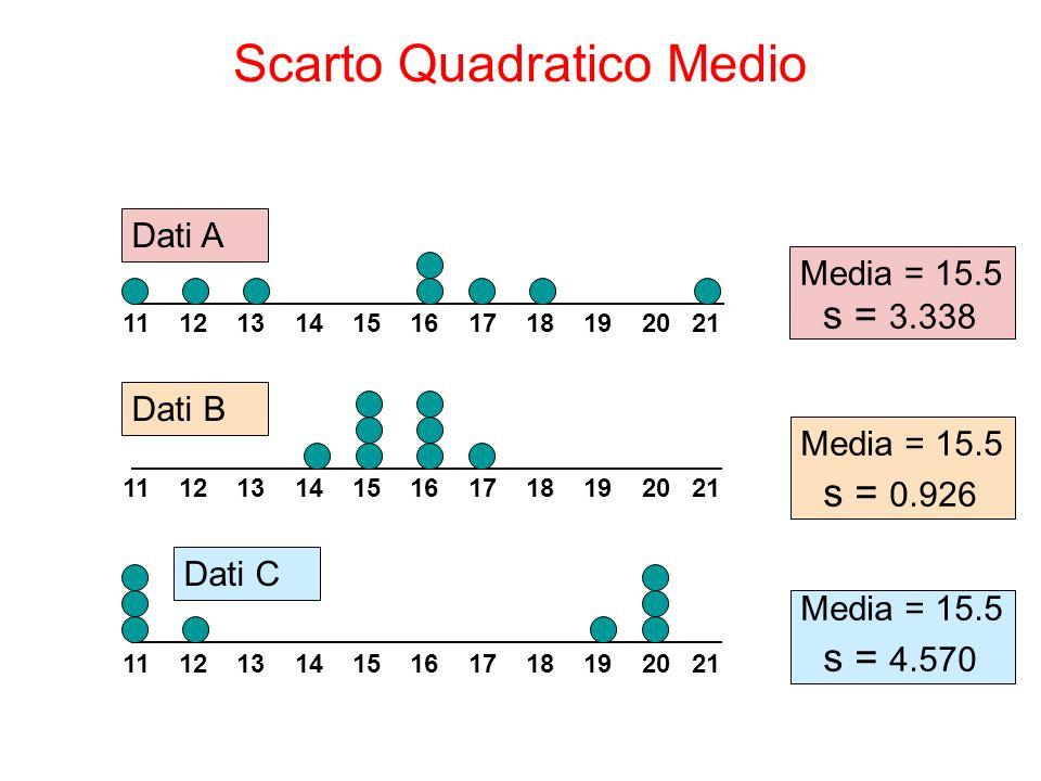 Media = 15.5 s = 3.338 11 12 13 14 15 16 17 18 19 20 21 Dati B Dati A Media = 15.5 s = 0.926 11 12 13 14 15 16 17 18 19 20 21 Media = 15.5 s = 4.570 Dati C Scarto Quadratico Medio