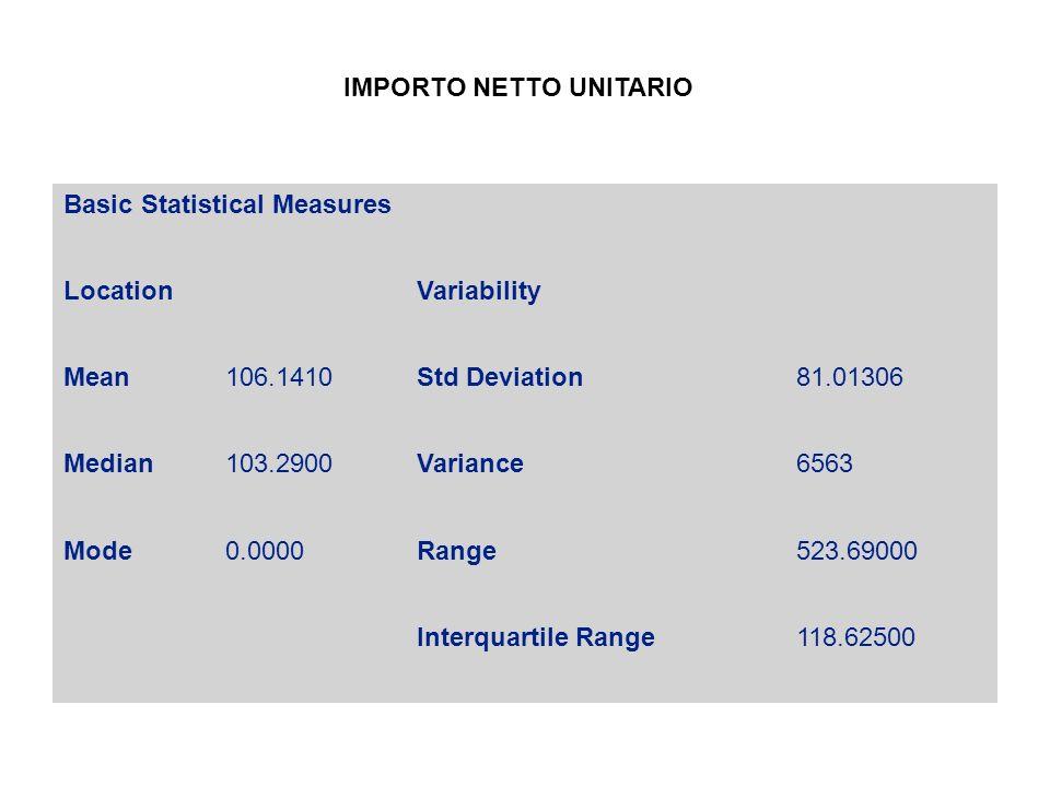 Basic Statistical Measures LocationVariability Mean106.1410Std Deviation81.01306 Median103.2900Variance6563 Mode0.0000Range523.69000 Interquartile Range118.62500 IMPORTO NETTO UNITARIO