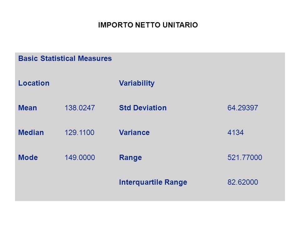 Basic Statistical Measures LocationVariability Mean138.0247Std Deviation64.29397 Median129.1100Variance4134 Mode149.0000Range521.77000 Interquartile Range82.62000 IMPORTO NETTO UNITARIO