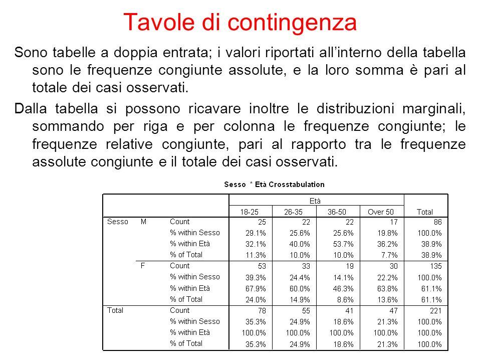 Tavole di contingenza Sono tabelle a doppia entrata; i valori riportati allinterno della tabella sono le frequenze congiunte assolute, e la loro somma è pari al totale dei casi osservati.