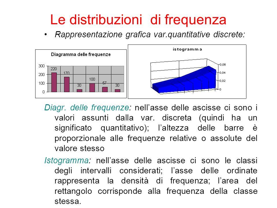Descrive come i dati sono distribuiti Misure della forma –Simmetrica o asimmetrica Media = Mediana Media < Mediana Mediana < Media Obliqua a destra Obliqua a sinistra Simmetrica Misure di Forma della Distribuzione Asimmetria negativa SimmetriaAsimmetria positiva
