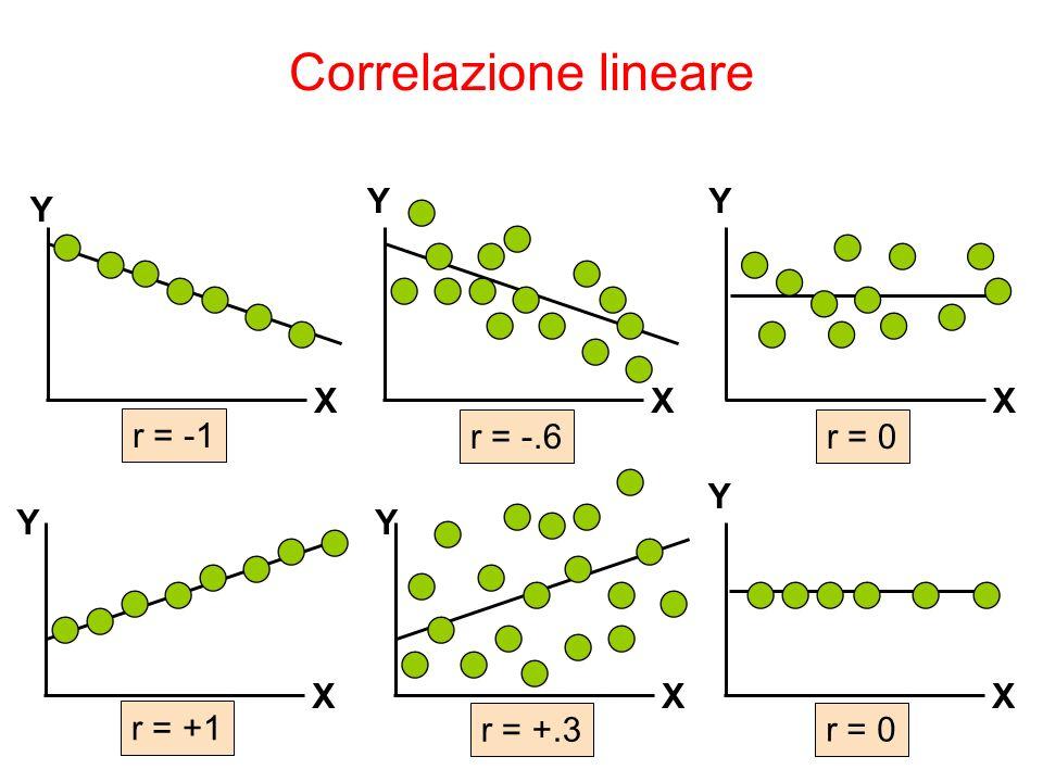 Y X Y X Y X Y X Y X r = -1 r = -.6r = 0 r = +.3 r = +1 Y X r = 0 Correlazione lineare