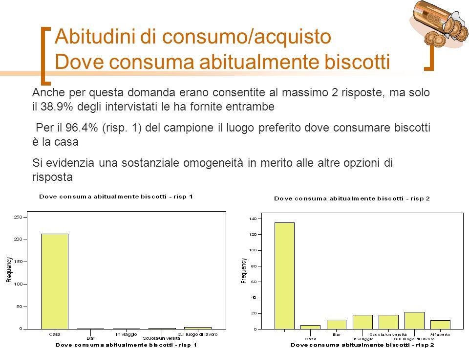Abitudini di consumo/acquisto Dove consuma abitualmente biscotti Anche per questa domanda erano consentite al massimo 2 risposte, ma solo il 38.9% degli intervistati le ha fornite entrambe Per il 96.4% (risp.