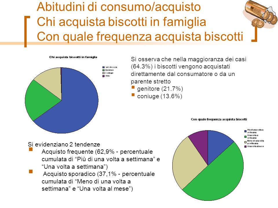 Abitudini di consumo/acquisto Chi acquista biscotti in famiglia Con quale frequenza acquista biscotti Si osserva che nella maggioranza dei casi (64.3%) i biscotti vengono acquistati direttamente dal consumatore o da un parente stretto genitore (21.7%) coniuge (13.6%) Si evidenziano 2 tendenze Acquisto frequente (62,9% - percentuale cumulata di Più di una volta a settimana e Una volta a settimana) Acquisto sporadico (37,1% - percentuale cumulata di Meno di una volta a settimana e Una volta al mese)