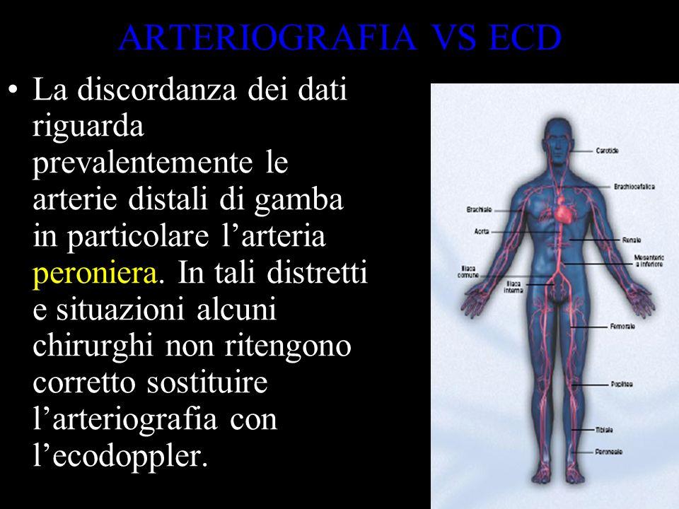 ARTERIOGRAFIA VS ECD Metanalisi (1996) Angiografia VS Ecocolordoppler ACCURATEZZA DIAGNOSTICA PER Stenosi > 50% o occlusione Segmento Aorto-iliacoSe 8