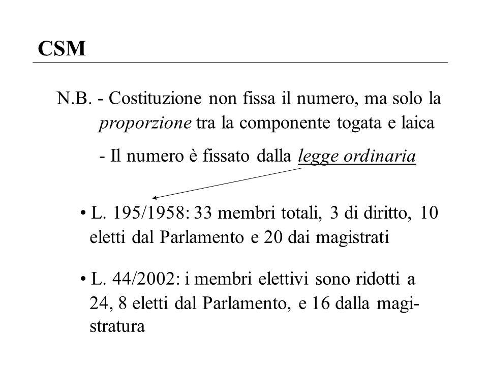 CSM N.B. - Costituzione non fissa il numero, ma solo la proporzione tra la componente togata e laica L. 195/1958: 33 membri totali, 3 di diritto, 10 e