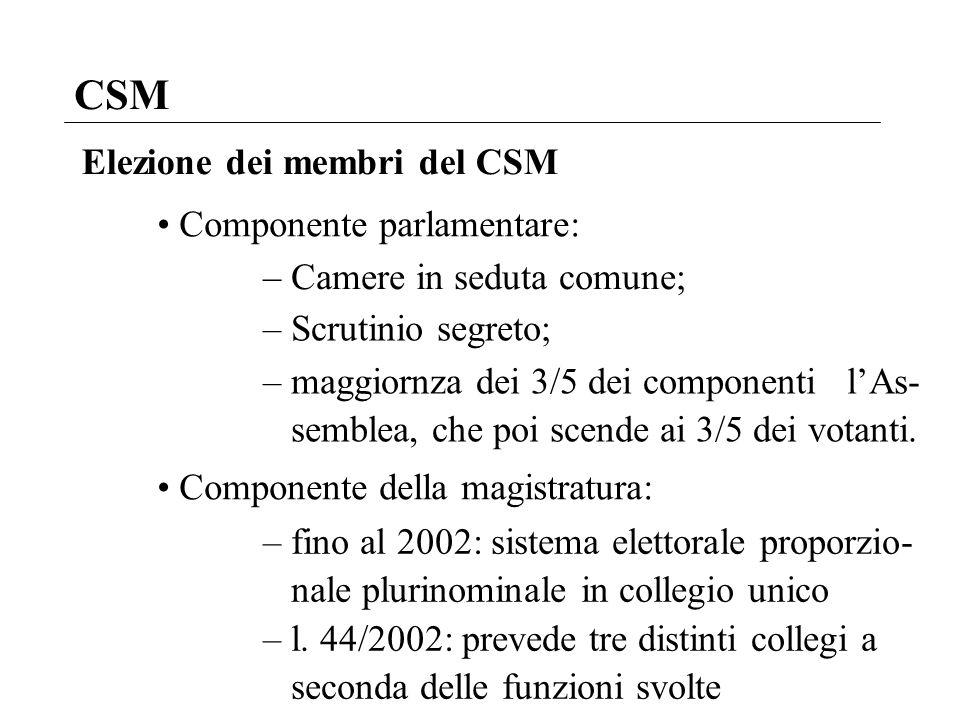 CSM Elezione dei membri del CSM Componente parlamentare: – Camere in seduta comune; – Scrutinio segreto; – maggiornza dei 3/5 dei componenti lAs- semb