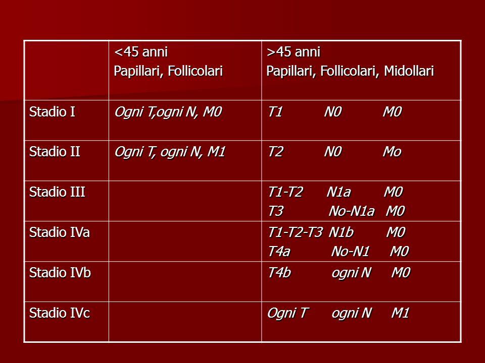 M.I.V.A.T. MinimallyInvasiveVideoAssistedThyroidectomy Incisione cutanea 1.5-2.5 cm.