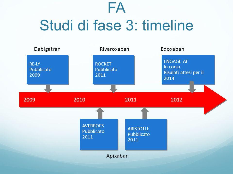 FA Studi di fase 3: timeline Rivaroxaban Edoxaban Apixaban RivaroxabanDabigatran 2009 201020112012 AVERROES Pubblicato 2011 AVERROES Pubblicato 2011 A