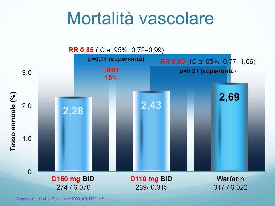 Mortalità vascolare 274 / 6.076289/ 6.015317 / 6.022 Tasso annuale (%) 0 1.0 2.0 3.0 2,28 2,43 2,69 RRR 15% RR 0,85 (IC al 95%: 0,72–0,99) p=0,04 (sup