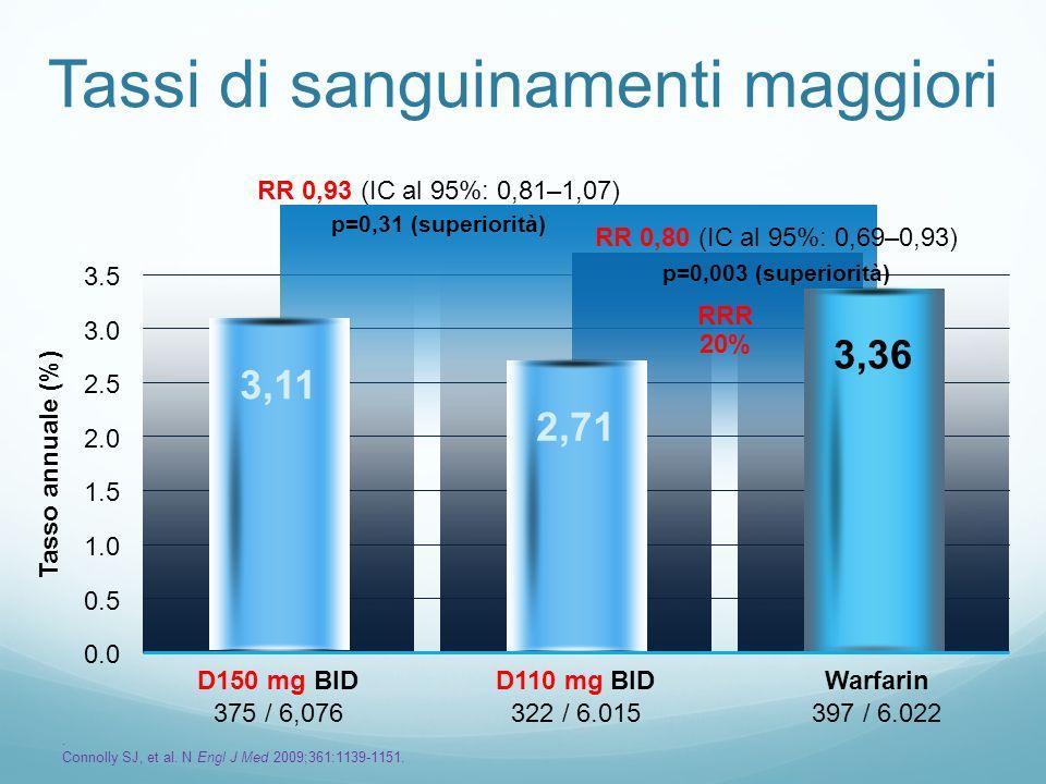 Tassi di sanguinamenti maggiori 375 / 6,076322 / 6.015397 / 6.022 Tasso annuale (%) 0.0 1.5 2.5 3.5 2,713,113,36 RR 0,93 (IC al 95%: 0,81–1,07) p=0,31