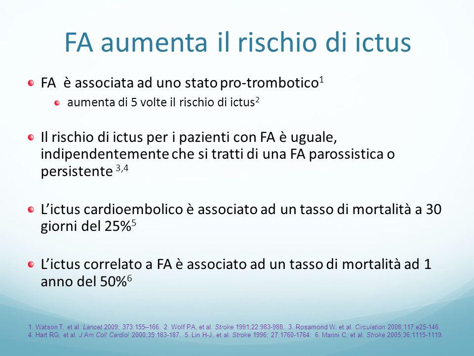 FA aumenta il rischio di ictus FA è associata ad uno stato pro-trombotico 1 aumenta di 5 volte il rischio di ictus 2 Il rischio di ictus per i pazient